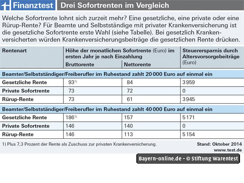Singlebörsen vergleich stiftung warentest 2014